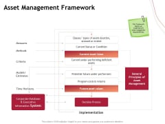 Performance Measuement Of Infrastructure Project Asset Management Framework Structure PDF