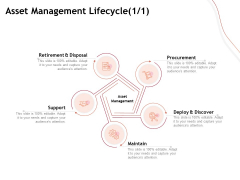 Performance Measuement Of Infrastructure Project Asset Management Lifecycle Maintain Professional PDF
