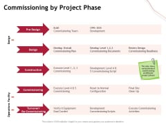 Performance Measuement Of Infrastructure Project Commissioning By Project Phase Portrait PDF