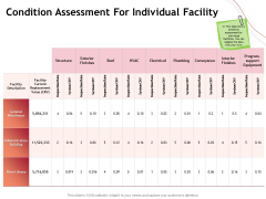 Performance Measuement Of Infrastructure Project Condition Assessment For Individual Facility Graphics PDF