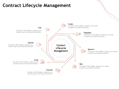 Performance Measuement Of Infrastructure Project Contract Lifecycle Management Inspiration PDF