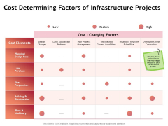 Performance Measuement Of Infrastructure Project Cost Determining Factors Of Infrastructure Projects Diagrams PDF