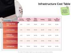 Performance Measuement Of Infrastructure Project Infrastructure Cost Table Ppt Inspiration Vector PDF