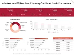 Performance Measuement Of Infrastructure Project Infrastructure KPI Dashboard Showing Cost Reduction And Procurement Template PDF