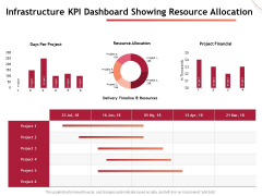 Performance Measuement Of Infrastructure Project Infrastructure KPI Dashboard Showing Resource Allocation Mockup PDF
