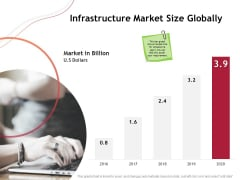 Performance Measuement Of Infrastructure Project Infrastructure Market Size Globally Formats PDF