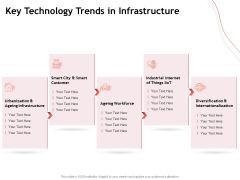 Performance Measuement Of Infrastructure Project Key Technology Trends In Infrastructure Microsoft PDF