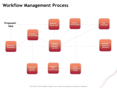 Performance Measuement Of Infrastructure Project Workflow Management Process Pictures PDF