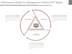 Performance Model For Management Practice Ppt Slides