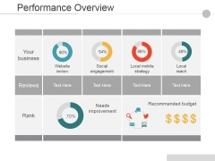 Performance Overview Ppt PowerPoint Presentation Infographic Template Design Ideas