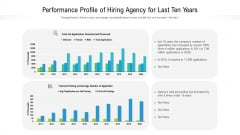 Performance Profile Of Hiring Agency For Last Ten Years Ppt Show Styles PDF