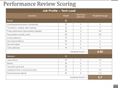 Performance Review Scoring Ppt PowerPoint Presentation Model Format Ideas