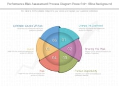 Performance Risk Assessment Process Powerpoint Slide Background