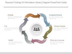Personal Findings Of Information Literacy Diagram Powerpoint Guide