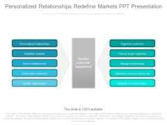 Personalized Relationships Redefine Markets Ppt Presentation