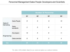 Personnel Management Sales People Developers And Scientists Ppt Powerpoint Presentation Layouts Shapes