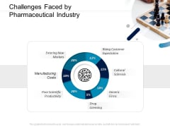 Pharmaceutical Management Challenges Faced By Pharmaceutical Industry Ppt Styles Images PDF