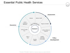 Pharmaceutical Management Essential Public Health Services Ppt Ideas Graphics Tutorials PDF