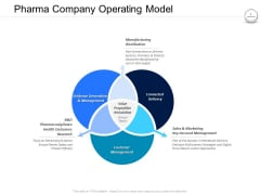 Pharmaceutical Management Pharma Company Operating Model Ppt Pictures Designs PDF