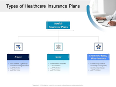 Pharmaceutical Management Types Of Healthcare Insurance Plans Ppt Outline Graphics PDF