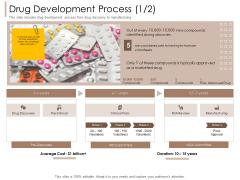 Pharmaceutical Marketing Strategies Drug Development Process Average Rules PDF