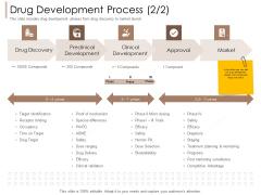 Pharmaceutical Marketing Strategies Drug Development Process Target Summary PDF