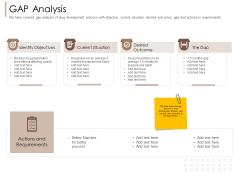 Pharmaceutical Marketing Strategies GAP Analysis Themes PDF