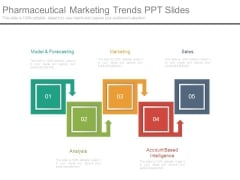 Pharmaceutical Marketing Trends Ppt Slides
