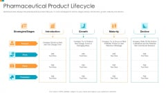 Pharmaceutical Transformation For Inclusive Goods Pharmaceutical Product Lifecycle Background PDF