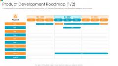 Pharmaceutical Transformation For Inclusive Goods Product Development Roadmap Division Slides PDF