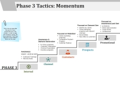 Phase 3 Tactics Momentum Template 2 Ppt PowerPoint Presentation Professional Deck