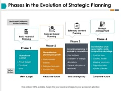 Phases In The Evolution Of Strategic Planning Ppt PowerPoint Presentation Professional Graphics Design