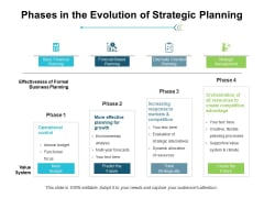 Phases In The Evolution Of Strategic Planning Ppt PowerPoint Presentation Professional Ideas