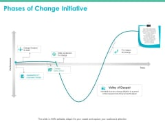 Phases Of Change Initiative Ppt PowerPoint Presentation Professional Gallery