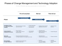 Phases Of Change Management And Technology Adoption Ppt PowerPoint Presentation Portfolio Deck PDF
