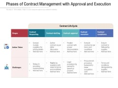 Phases Of Contract Management With Approval And Execution Ppt PowerPoint Presentation Summary Objects PDF