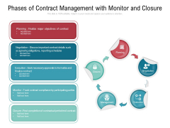 Phases Of Contract Management With Monitor And Closure Ppt PowerPoint Presentation Slides Graphics PDF
