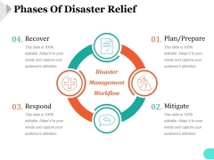 Phases Of Disaster Relief Ppt PowerPoint Presentation Guide