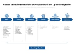 Phases Of Implementation Of ERP System With Set Up And Integration Ppt PowerPoint Presentation Gallery Graphics Tutorials PDF
