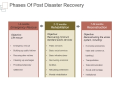 Phases Of Post Disaster Recovery Ppt PowerPoint Presentation Design Templates