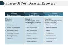 Phases Of Post Disaster Recovery Ppt PowerPoint Presentation Shapes