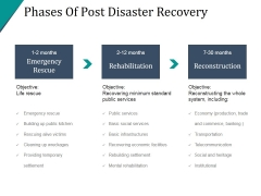 Phases Of Post Disaster Recovery Ppt PowerPoint Presentation Show
