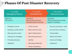 Phases Of Post Disaster Recovery Ppt PowerPoint Presentation Slide