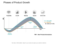 Phases Of Product Growth Ppt PowerPoint Presentation Ideas Graphics Tutorials