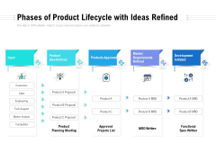 Phases Of Product Lifecycle With Ideas Refined Ppt PowerPoint Presentation Inspiration Deck
