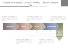 Phases Of Strategic Decision Making Diagram Sample File