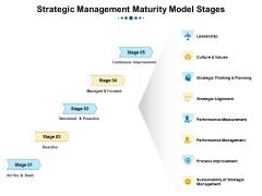 Phases Of Strategic Leadership Maturity Model Strategic Management Maturity Model Stages Download PDF