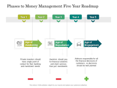 Phases To Money Management Five Year Roadmap Topics