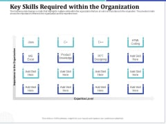 Phone Tutoring Initiative Key Skills Required Within The Organization Ppt Inspiration Model PDF