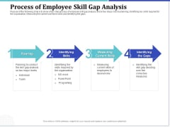 Phone Tutoring Initiative Process Of Employee Skill Gap Analysis Ppt Styles Images PDF